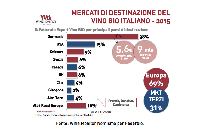 vino biologico italiano export2015 grande