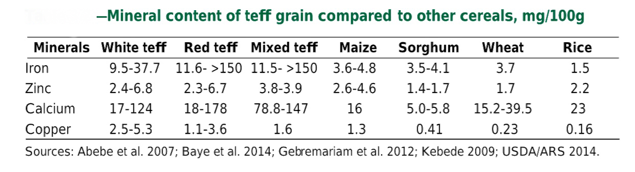teff mineral content