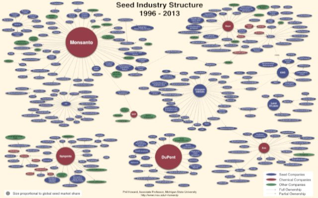 seed industry structure 1